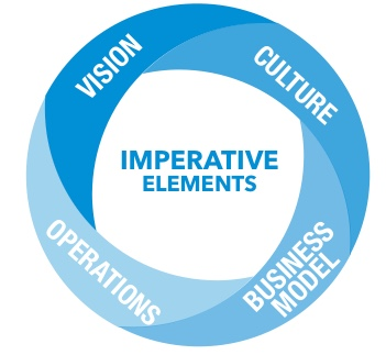 Imperative Elements