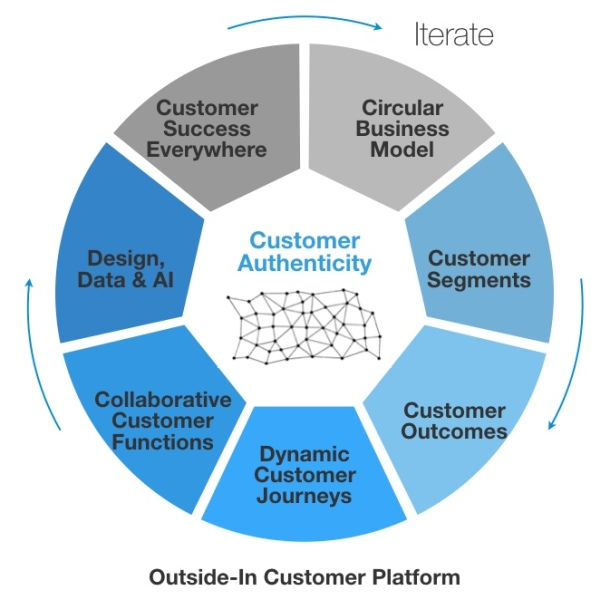 Outside-In Customer Platform