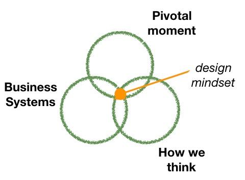 Mindset diagram